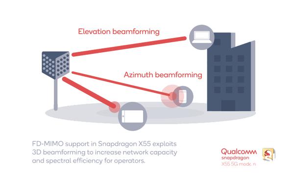 5G全网通!高通发布X55 5G芯片,多模设计、7Gbps速率、年底商用
