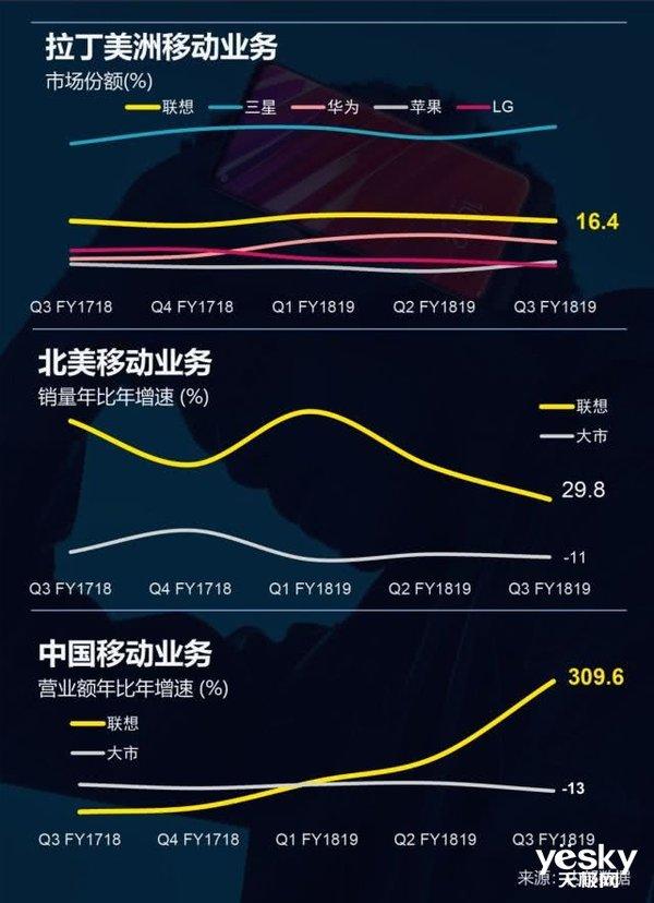 联想发布第三季度财报 营收140亿美元 全球PC市场份额达到24.6%