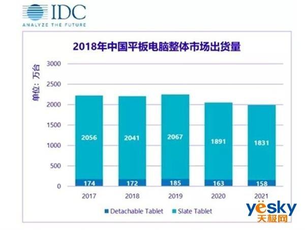 华为平板逆势增长!2018年中国平板出货量公布:只有华为增长