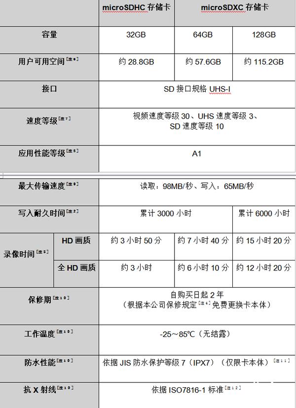安防监控好搭档 东芝高度耐用microSD卡即将发售