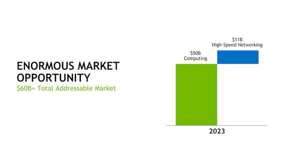 NVIDIA收购Mellanox:加强数据中心业务