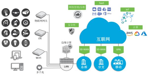 Ruckus:融合物联网基础网络架构的布道者