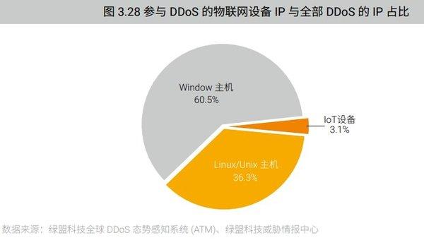 """绿盟发布""""2018DDoS攻击态势报告"""" 总结了DDoS攻击的五大趋势"""