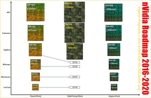 英伟达或在GTC 2019上公布7nm的Ampere架构