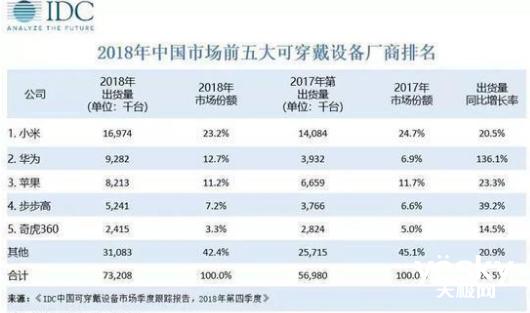去年Q4中国可穿戴设备出货量出炉 小米蝉联冠军 华为同比暴涨200%