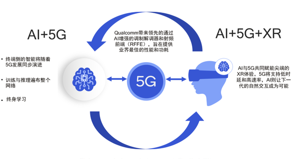 Qualcomm布局终端侧AI 撬动未来万亿美元市场