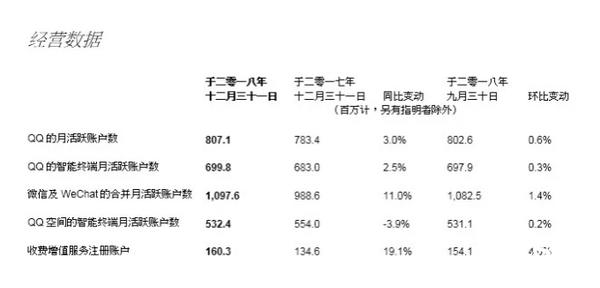 腾讯发布2018全年财报:微信月活10.98亿,手机游戏收入达778亿元