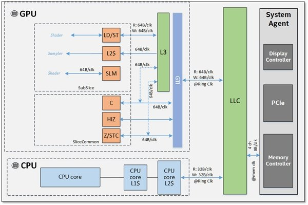 英特尔Gen 11性能曝光:接近桌面GT 1030