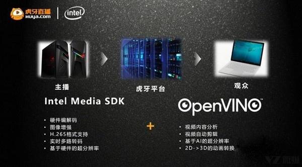 创新引领7大细分市场 英特尔助推PC消费和产业双升级