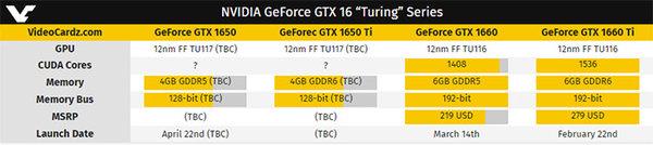 GTX1650或于4月22日上市:可能还有Ti版本
