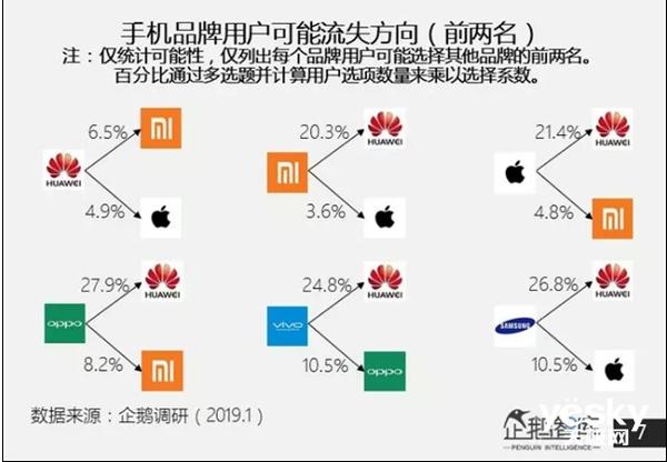 企鹅智库申报:华为已成用户忠诚度最高的手机品牌