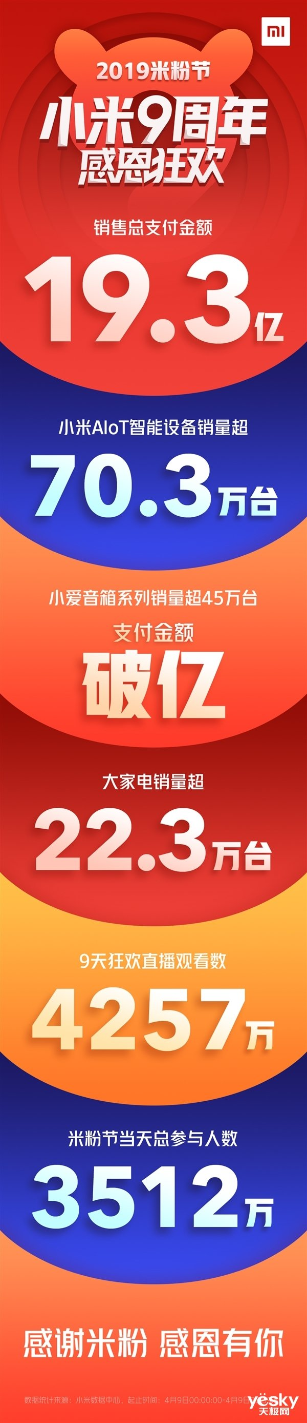小米9周年米粉节圆满收官:总付出金额19.3亿!手机+AIoT计谋建功_手机行业消息
