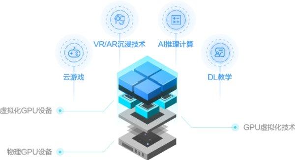 阿里云发布云上首个轻量级GPU实例 想解决单颗GPU计算能力太多、太贵问题