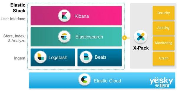 发力中国市场 大数据公司Elastic全球用户大会首次落地北京
