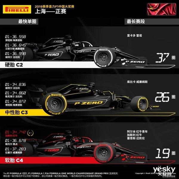 2019赛季F1中国大奖赛周日战报