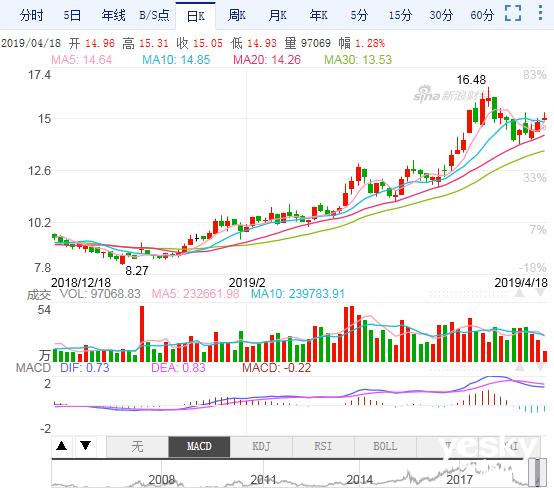 华帝股份去年四季度宣布的回购计划顶格完成