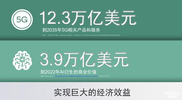 超过20家运营商及5G终端联手推动5G发展,共筑万亿美元价值链