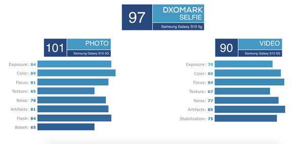 DXOMark评分112分 三星Galaxy S10 5G施压华为?