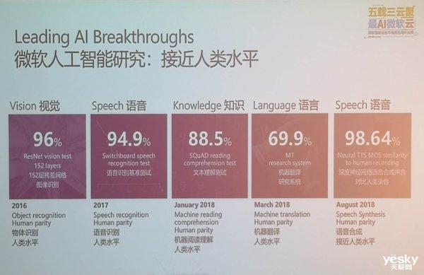 微软智能云:历经五载 汇聚三云