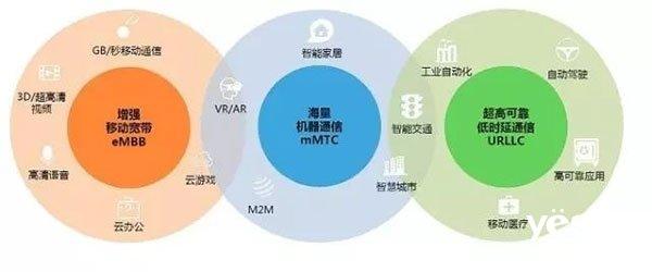 5G时代即将来临 对家电领域有何影响?
