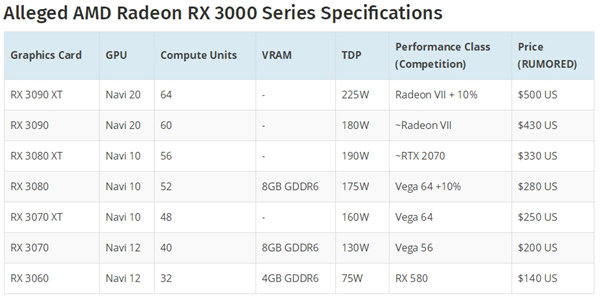 AMD Navi显卡猛料:功耗性能未达预期