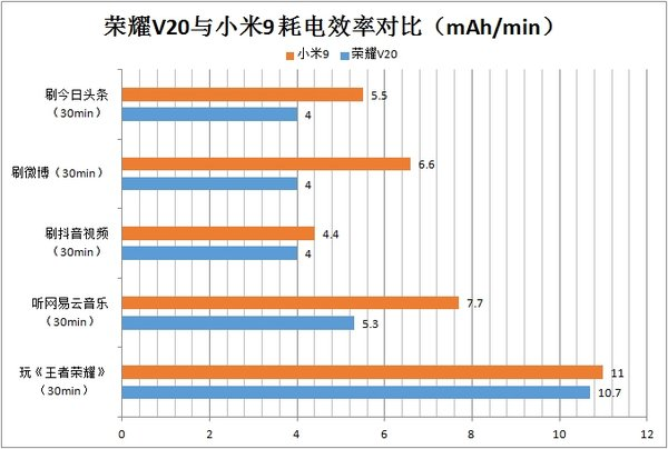 """谁的""""油耗""""更给力?荣耀V20与小米9续航与耗电效率对比"""