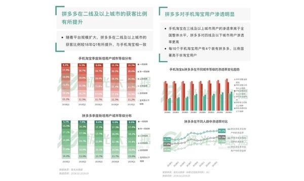 拼多多发布2019年Q1财报:年活跃买家达4.433亿