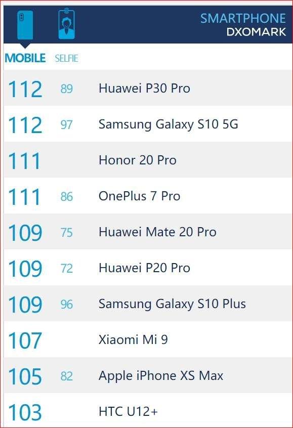 荣耀20系列全球首发 DxO打榜荣获第二高分