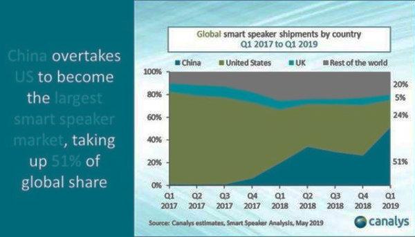中国智能音箱崛起 2019年Q1全球市场份额超越美国