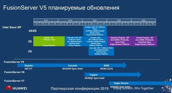 Intel Xeon路线图:7nm上DDR5和PCIe 4.0