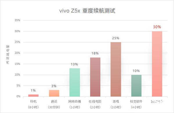 5000mAh电池+骁龙710 极具性价比的vivo Z5x首发评测