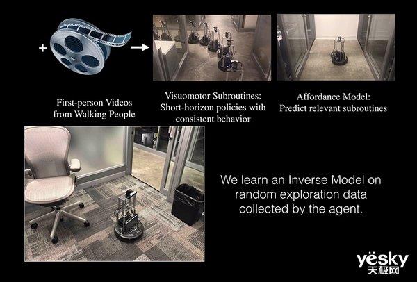 Facebook的AI通过观看视频学会如何绕过障碍物