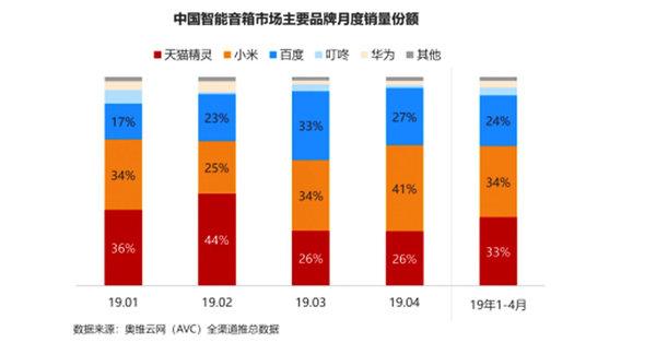 数据显示小爱音箱销量超天猫百度 跃居中国市场第一