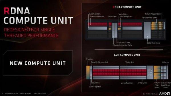 AMD在E3游戏展上发布Radeon RX5700系列显卡