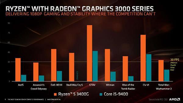 AMD发新款锐龙:性能碾压英特尔i5-9400处理器