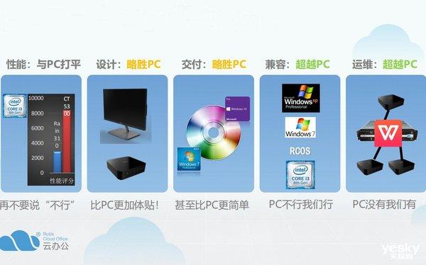 锐捷网络发布云办公4.0解决方案 全面替代商用PC