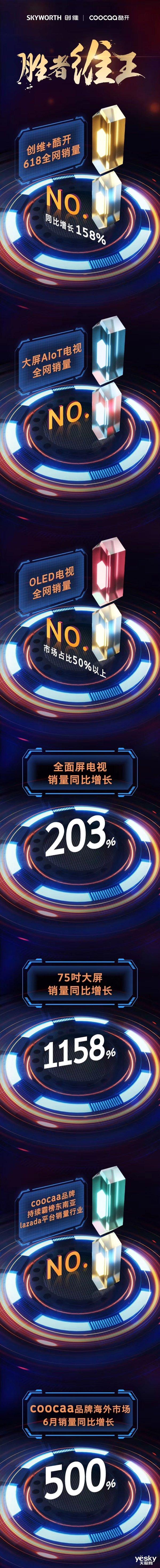 618彩电战报 创维+酷开全网销售第一