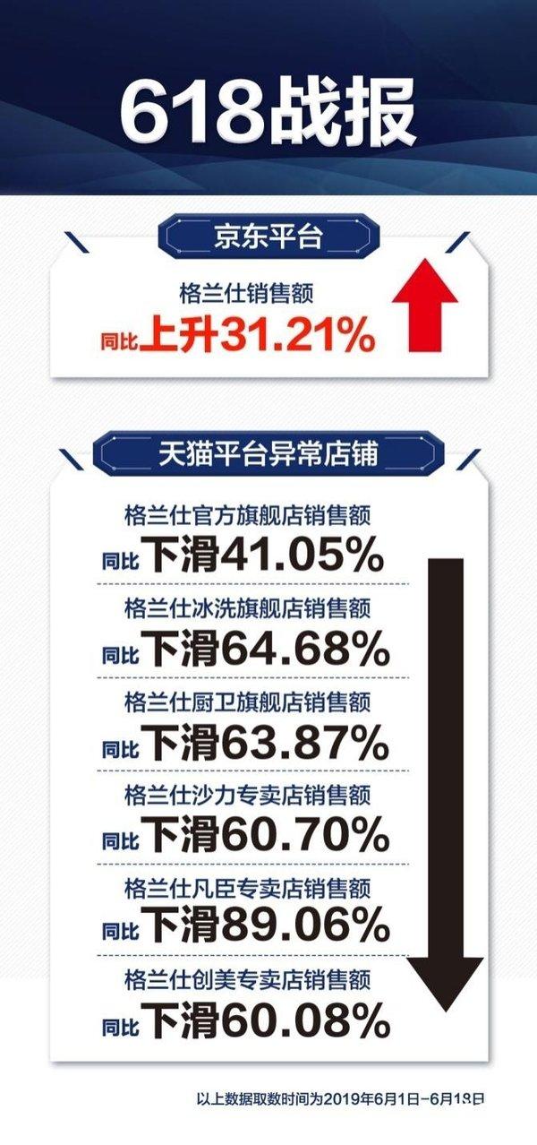格兰仕618天猫销售下降  京东整体大涨