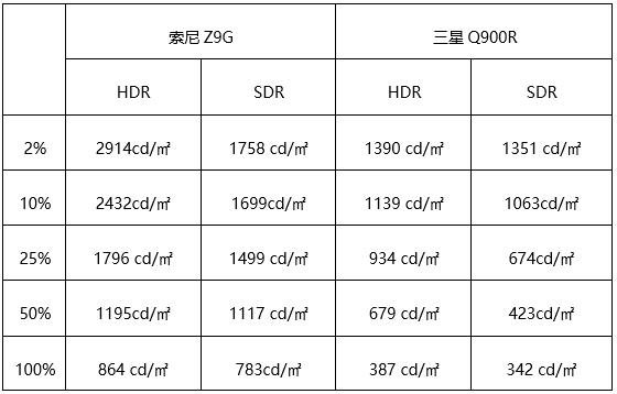 谁才是8K电视之王?索尼Z9G、三星Q900R巅峰对决
