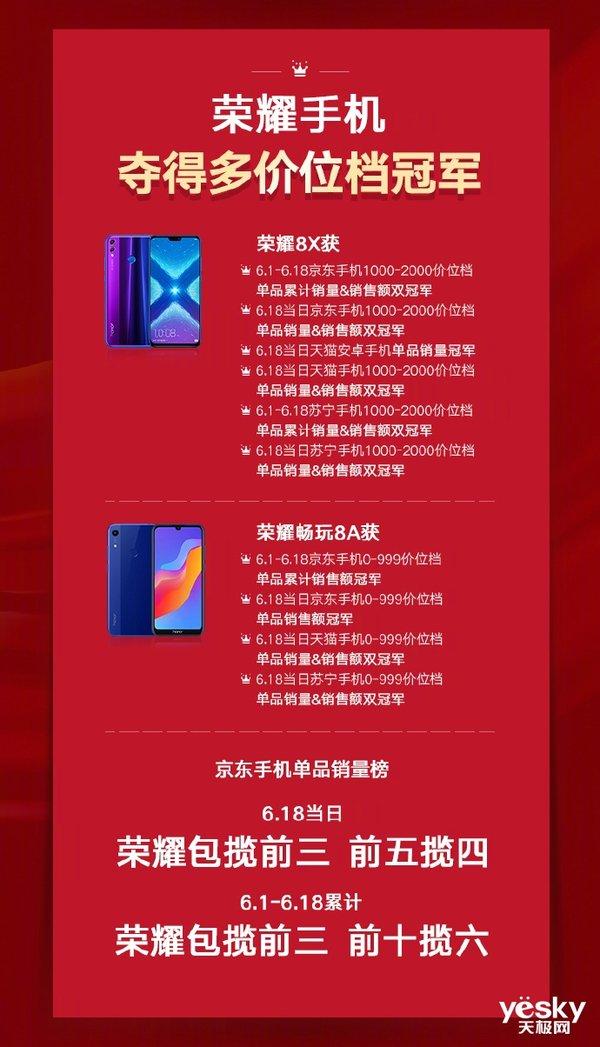 硬核冠军出炉!荣耀手机在全国29省销量夺魁,20系列狂揽21项第一