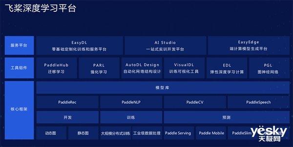 王海峰:百度飞桨支持超过70个主流模型