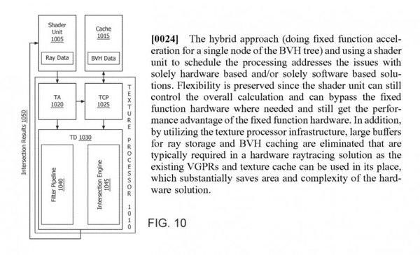AMD已于2017年申请光线追踪专利:软硬件结合