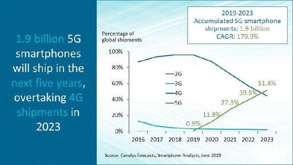 Canalys:2023年全球5G手机出货将超过4G手机
