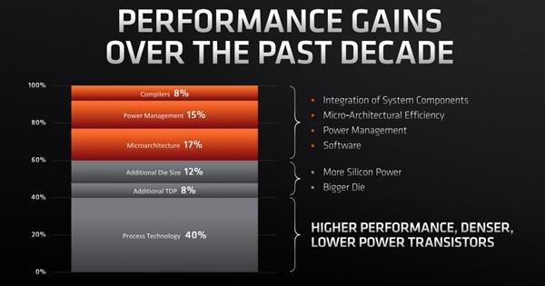 AMD认为摩尔定律依旧有效 只是速度放缓而已