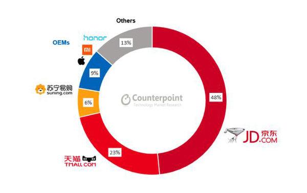 2019年Q1中国线上手机市场份额较上季度下滑4%