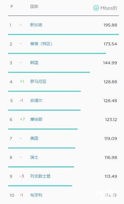 全球网速排名:新加坡195M排名第一中国进前30