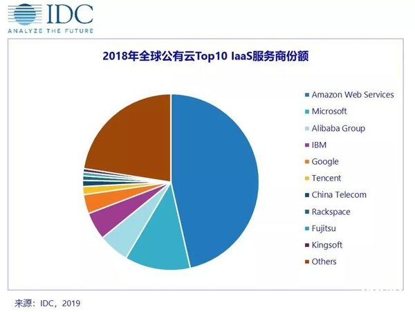 IDC:中国成为全球第二大公有云 IaaS 市场 四强进入全球TOP10