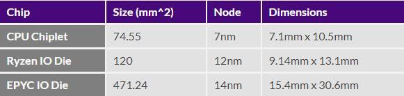 AMD每颗16核锐龙芯片制造成本不足300元