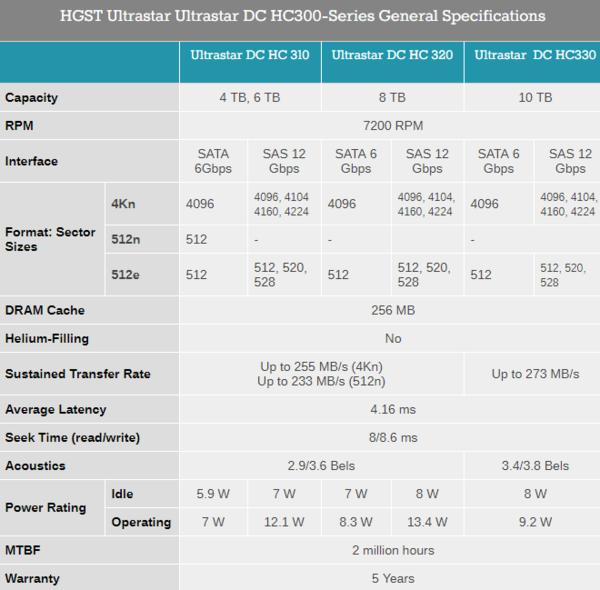 西数发布10TB容量Ultrastar DC HC330系列企业级机械硬盘