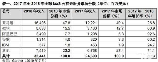 Gartner:2018年全球IaaS市场增长31.3% 公有云依旧高速增长
